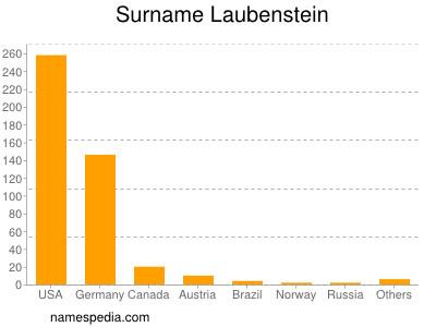 Surname Laubenstein