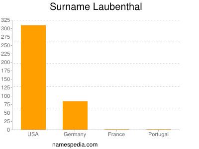 Surname Laubenthal