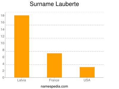 Surname Lauberte