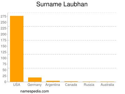Surname Laubhan