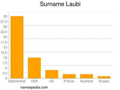 Surname Laubi