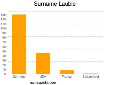 Surname Lauble