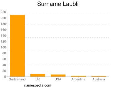 Surname Laubli
