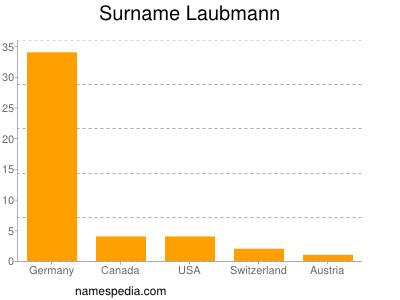 Surname Laubmann