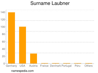 Surname Laubner