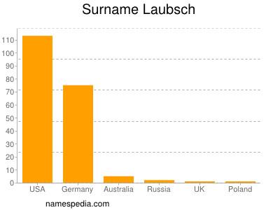 Surname Laubsch