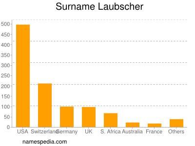 Surname Laubscher