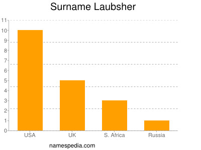 Surname Laubsher