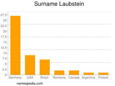 Surname Laubstein