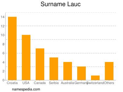 Surname Lauc