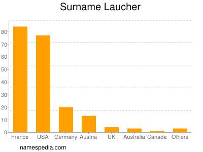 Surname Laucher