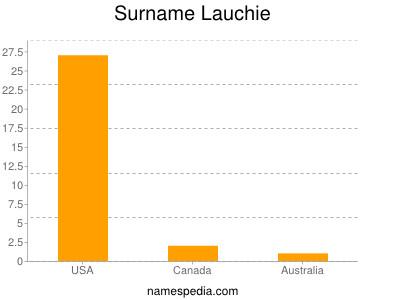 Surname Lauchie