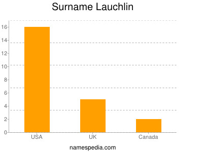 Surname Lauchlin