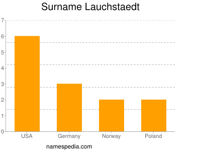 Surname Lauchstaedt