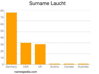 Surname Laucht