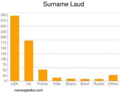 Surname Laud