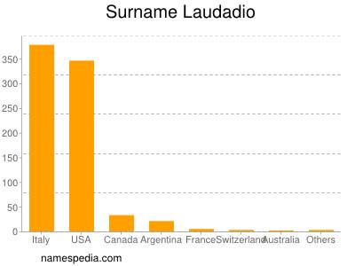 Surname Laudadio