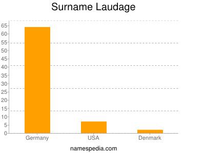 Surname Laudage