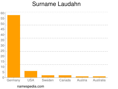 Surname Laudahn