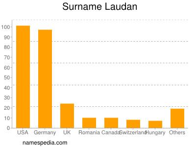 Surname Laudan