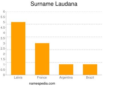 Surname Laudana