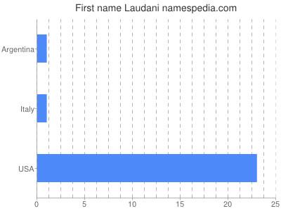 Given name Laudani