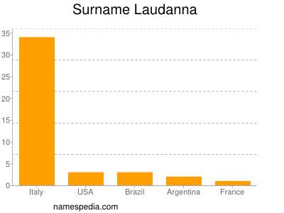 Surname Laudanna