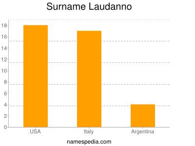 Surname Laudanno