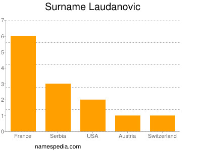 Surname Laudanovic