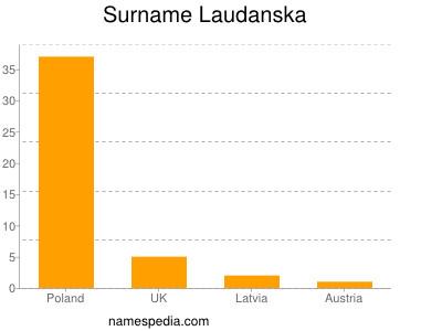 Surname Laudanska
