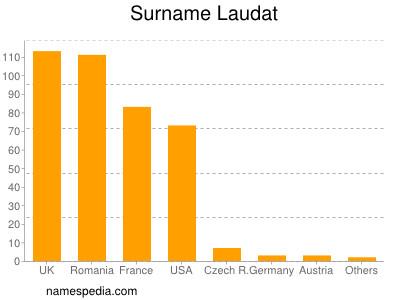 Surname Laudat