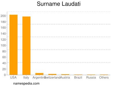 Surname Laudati