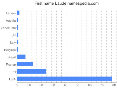 Given name Laude