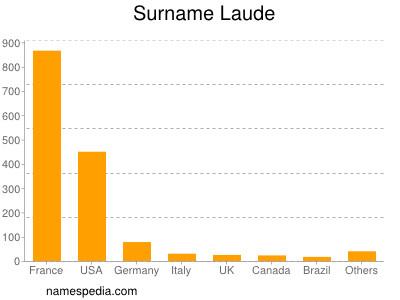 Surname Laude
