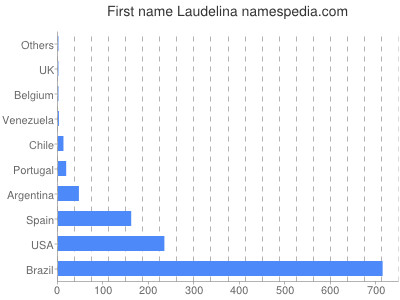 Given name Laudelina