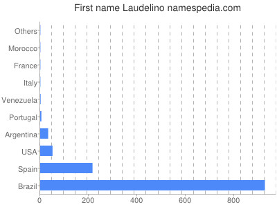 Given name Laudelino