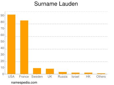 Surname Lauden