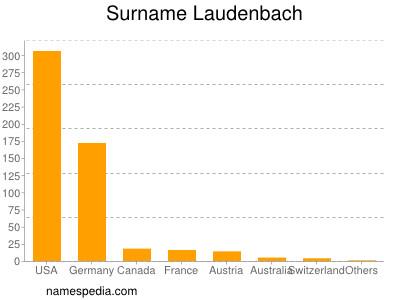 Surname Laudenbach