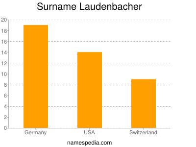 Surname Laudenbacher