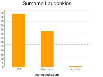 Surname Laudenklos