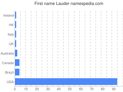 Given name Lauder
