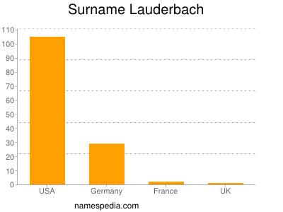 Surname Lauderbach