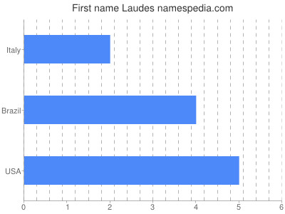 Given name Laudes