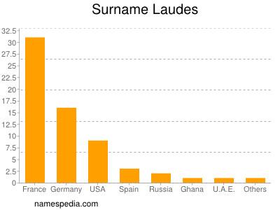 Surname Laudes