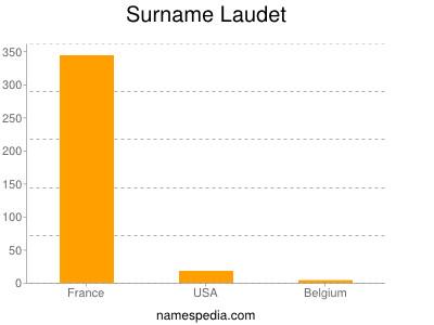 Surname Laudet