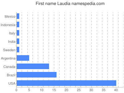 Given name Laudia