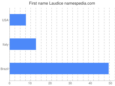 Given name Laudice