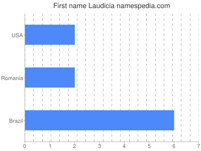 Given name Laudicia