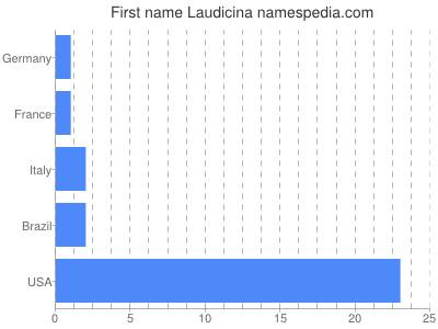 Given name Laudicina