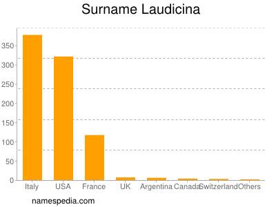 Surname Laudicina